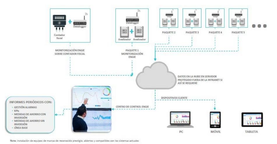 monitorización energética